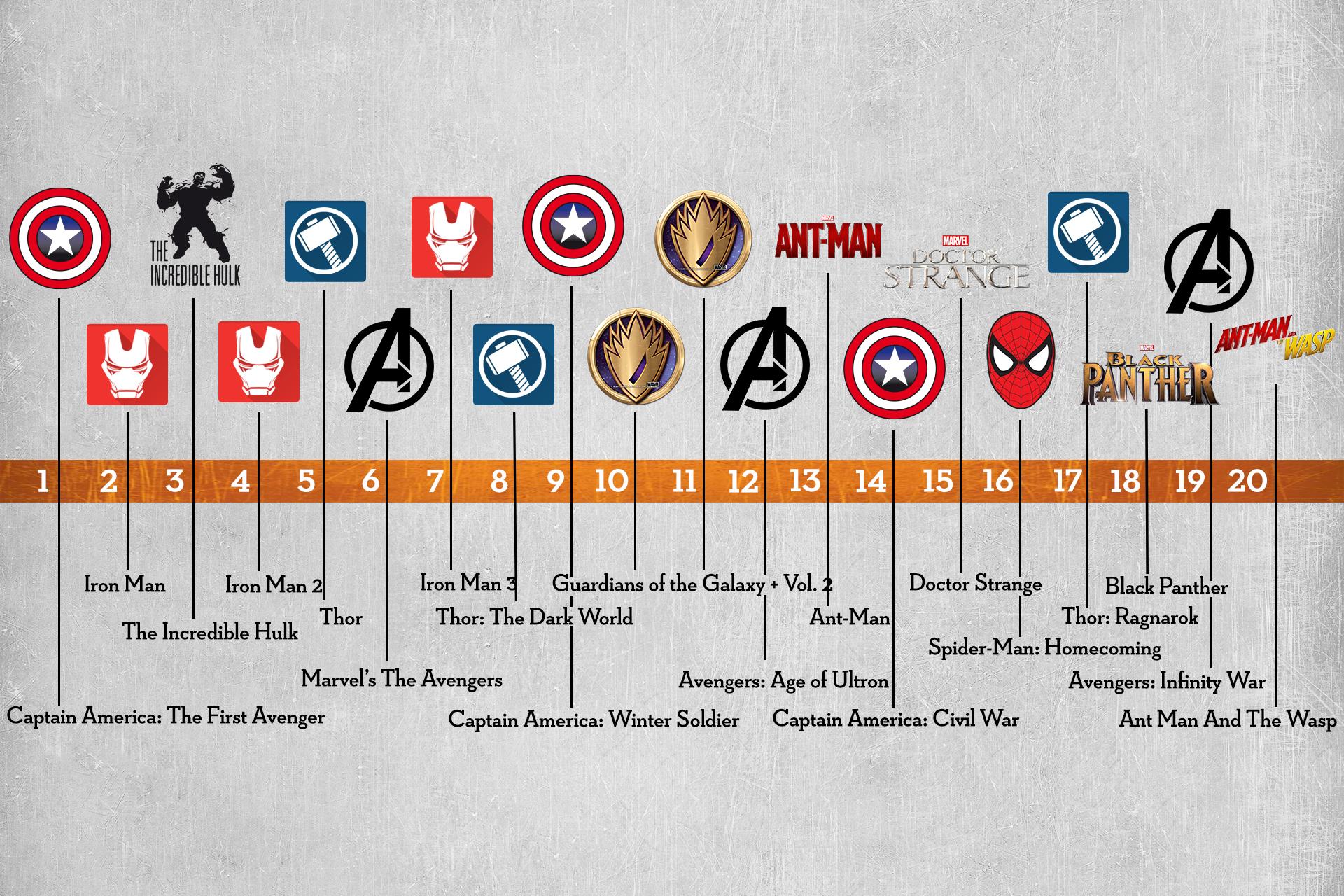 Marvel Chronologische Reihenfolge Filme