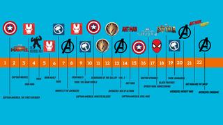 Marvel Filme Reihenfolge Chronologisch